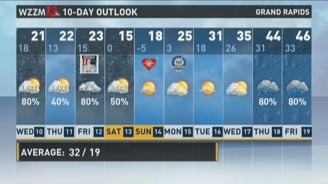 13 On Target Weather: Tuesday evening forecast; Feb. 9, 2016
