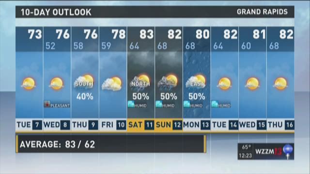 Afternoon forecast: Cooler air settles in