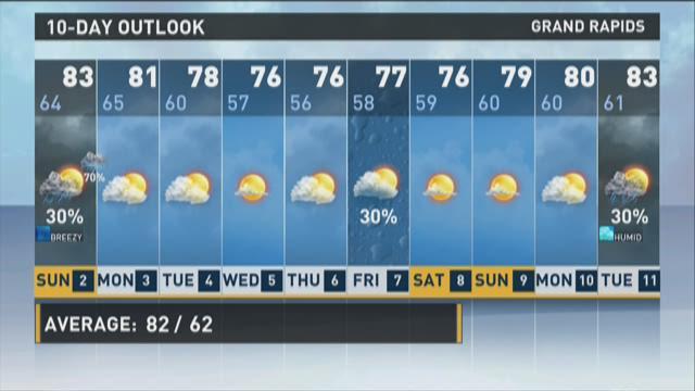 Saturday evening forecast: Much needed rain tomorrow