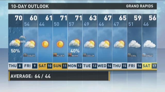 Morning Forecast 10/8