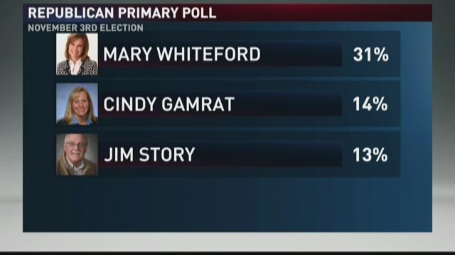 Poll shows Whiteford leading 80th House district race
